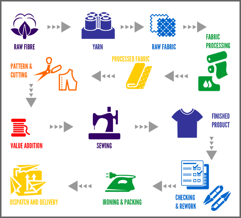 The-Garment-Manufacturing-Process-Flowchart